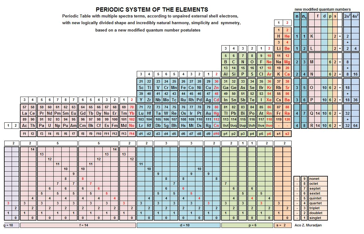 Universal periodic table by aco muradjan electron configuration back to top urtaz