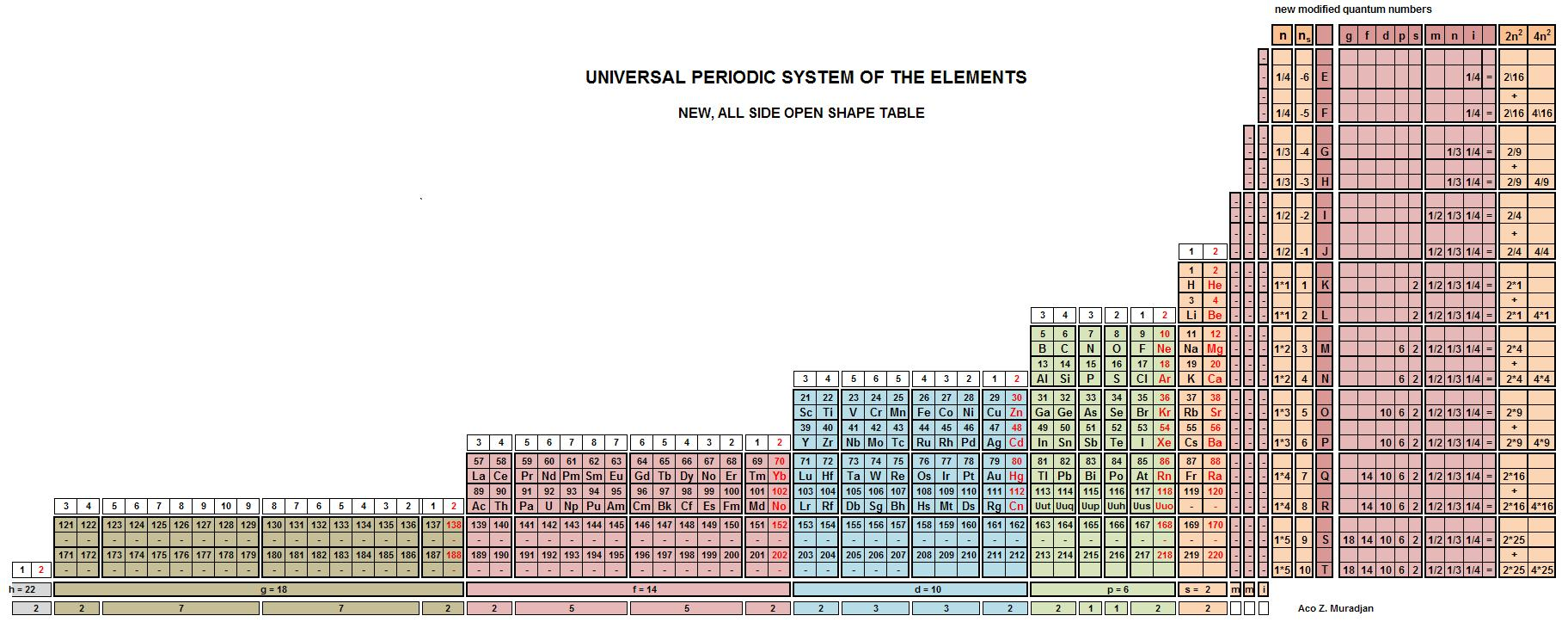 Universal periodic table by aco muradjan so the universal periodic table is not only a base for predication and classification of the elements but it is also a base for research and gamestrikefo Image collections